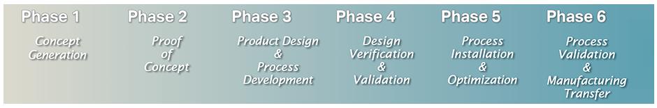 Cadence Device Development Process